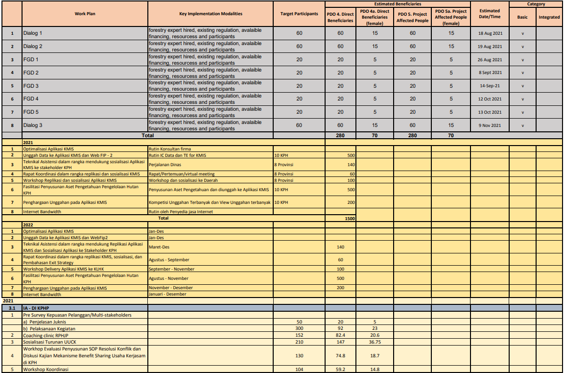 CALENDAR OF EVENT AND ESTIMATED BENEFICIARIES